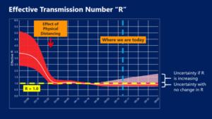 Effective Transmission Number R