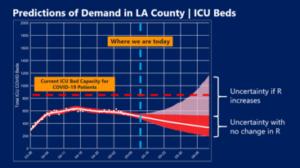 Predictions of Demand in LA County ICU Beds
