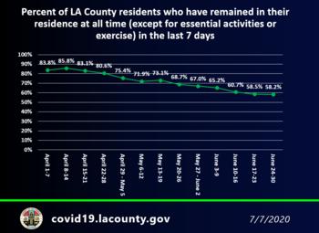LA County COVID numbers chart