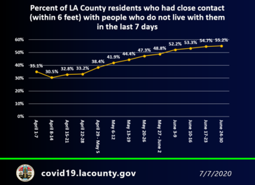 LA County COVID 19 numbers increasing