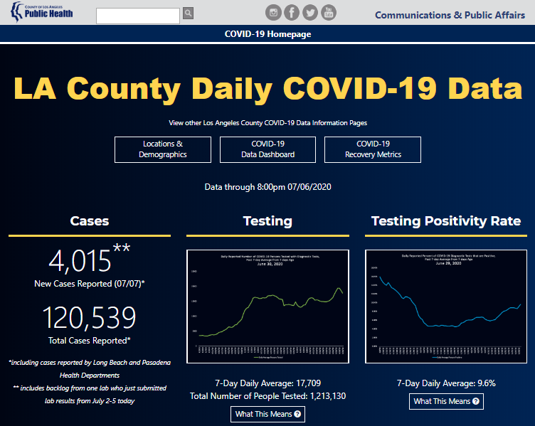 LA County Daily COVID-19 Data chart