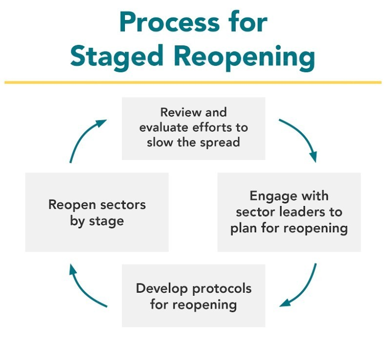 Process for Reopening Status