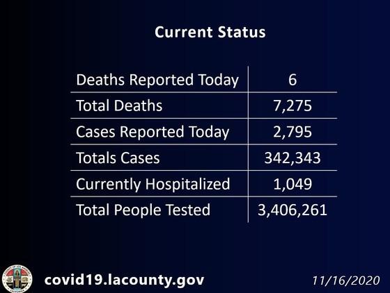 LA County COVID cases