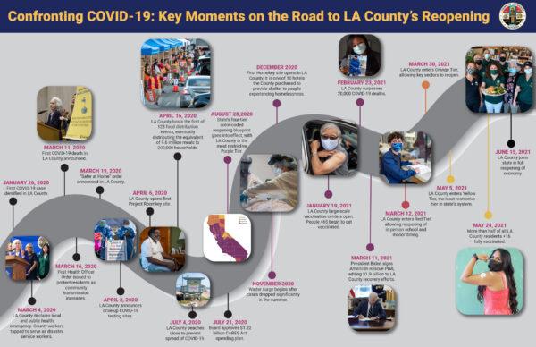 LA County COVID-19 milestone roadmap